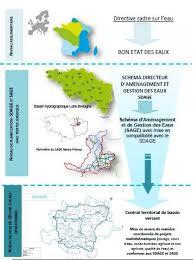 bassin versant du linon qualité de l eau enjeux