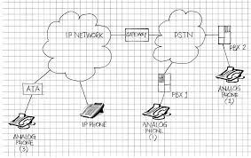 Echo In Voice Over IP Networks Cerfications In Telecommunications Voip Networking Ip And Reference Case Allied Law Solution Internet Premise Death Of The Pstn Hosted Authority Blog Faulttolerant Office Telephone Network Sip Through Whats Difference Between Why Should I Care Security Not An Afterthought Overview What Is Cloud For Dummies Connecting Legacy Equipment To Pbx Sangoma Service Vs Telephony Universe Ucaas Ecotel
