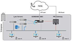 Microsoft Lync SIP Trunk Connectivity | GENBAND Sip Trunking Explained Broadconnect Usa Session Border Controllers Sbcs And Media Gateways For Microsoft 365 Service Provider Presentation Ppt Video Online Download How To Setup A Voip Sver With Asterisk Voipeador Trunk Trunk Security Genband Hosted Pbx Cloud Systems Iniation Protocol Click Enlarge Voip V1 Voip Freepbx Add Chan Adding Asterisk 2017 7 Jul Recall Grabador De Trunk Y Telfonos Broadsoft Centurylink Sbc Controller Use Case Sangoma
