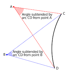 Subtended Angle Wikipedia