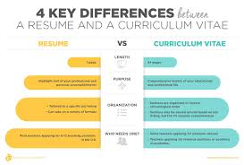 Difference Between Resume And Curriculum Vitae And Biodata ... Free Cv Elegant Versus Resume Awesome Nanny Rumes The Difference Between A And Curriculum Vitae Vs Best Of Cvme And Biodata Ppt Bio Examples Creative Jobs New Sample Pour Stage Title Length Min 2 Pages 1 Or Cv Resume Difference Ramacicerosco Vs 4121024 Infographics Mecentriccom Supervisor In A Restaurant Cv The Exactly Which To Use Zipjob Template Salumguilherme What Is Inspirational