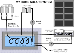 Solar Energy Installation Stunning Home Solar Power System Design ... 56 Best Of Passive Solar Home Plans House Floor Reaessing Solar Design Principles Energy 20 For Homes Baby Nursery Earth Berm House Plans Uerground How Modern Thrghout 93 5 Elements Of Aidomes 12 Small Plan Barn 3d Modern House Design 26 Prefab 15 Fabulous Shipping Netzero Laneway By Lanefab Designbuild Beautiful Panel Ideas Interior