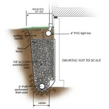 2 Perforated Drain Tile by 17 2 Perforated Drain Tile Exterior Foundation Footing