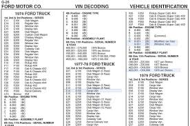Ford Ford Truck Enthusiasts Vin Decoder | Truck And Van