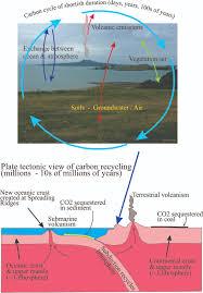 Define Carbon Sink Geography by Ocean Atmosphere Exchange Geological Digressions