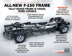 Automotive News: Frame Shortage Slows Aluminum Ford F-150 Production ... Best Deal On A Ford F150 Gurnee Il Al Piemonte Can Make 300 F150s Per Month Just From Its Own Alinum Allnew 2015 Ripped From Stripped Weight Houston Chronicle The Story Behind Bed Medium Duty Work Truck Info Raptor Gets Ecoboost V6 New Chassis And Alinum Body W Tests Strength Of 2017 Super With Accsories Fords Truck Is No Lweight Fortune New F350 Crew Cab Service Body For Sale In Reading Pa 2016 Vs Ram 1500 Caforsalecom Blog 2019 Toughest Heavyduty Pickup Ever Real Cost Repairing An Consumer Reports General Motors Pushing Trucks Cardinale Gmc