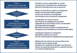 cabinet de conseil conduite du changement accompagnement du changement altaïr conseil
