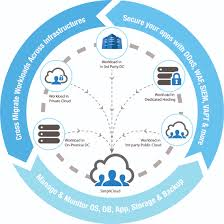 Cloud Computing Service Providers In India - Public, Private ... Cloud Security Riis Computing Data Storage Sver Web Stock Vector 702529360 Service Providers In India Public Private Dicated Sver Vps Reseller Hosting Hosting 49 Best Images On Pinterest Clouds Infographic And Nextcloud Releases Security Scanner To Help Protect Private Clouds Best It Support Toronto Hosted All That You Need To Know About Hybrid Svers The 2012 The Cloudpassage Blog File Savenet Solutions Disaster Dualsver Publickey Encryption With Keyword Search For Secure
