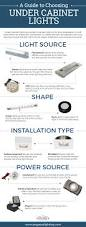 Hardwire Under Cabinet Lighting Video by How To Choose The Best Under Cabinet Lighting Home Remodeling