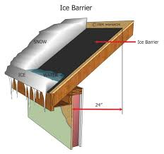 The Ice Barrier Underlayment Should Be Installed At Roof Edge An Is Typically A Self Sealing Adhering Waterproof
