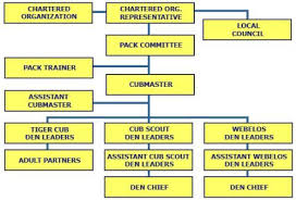 Cub Scout Committee Chair Patch Placement by Public Pack Structure Cub Scout Pack 225 Sammamish Washington