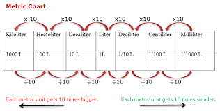 100 milliliters to liters course mathematics grade 4 topic metric measure of capacity