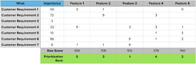 The QFD Prioritization Matrix Based On Sauros Method