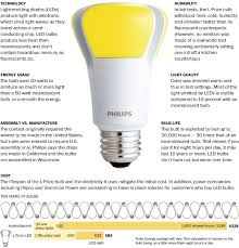 meet the l prize winner bulbs led technology and lights