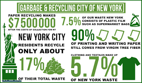 Nyc Christmas Tree Disposal by New York Recycling Statistics Infographic Junk Removal