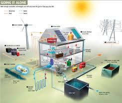 The Off-Grid Dilemma   Baby Steps, Diagram And Water Turbine Home Solar System Design Aloinfo Aloinfo Diy Whole House Water Filtration Image Distribution Diagram Microsoft Word Map Heaters Heating Kits Systems Drking Crystal Clear Gray Allow Cservation Idolza Backyard Drainage Photo On Marvelous Garden Best Uml Diagram Tool Entity Instahomedesignus