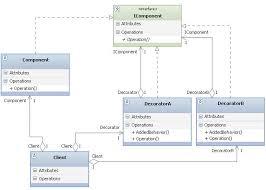 Java Decorator Pattern Sample by Deep Inside Structural Patterns Decorator Pattern Part 1