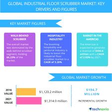 Tornado Floor Scrubber Machine by Top 3 Trends Impacting The Global Industrial Floor Scrubber Market