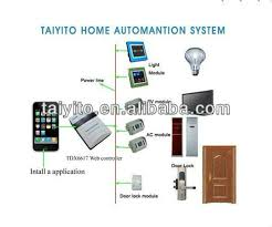X10 Lamp Module Not Working by Taiyito Home Automation X10 Dimmer Module X10 Fluorescent Lamp