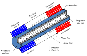 thermal fluidspedia operation principles of heat pipes thermal