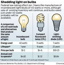 light bulb are incandescent light bulbs illegal federal energy
