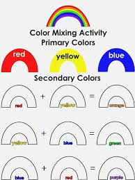 Rainbow Colors Primary And Secondary Mixing Activity Visual Arts Preschool Lesson Plan Best 25 Color Activities Ideas