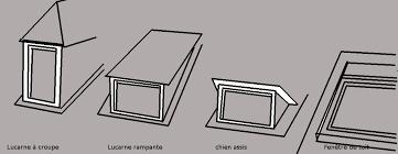 lucarne ou fenêtre de toit