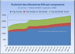 montant du rsa 2015 rsa 2015