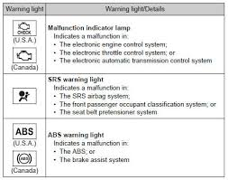 Toyota RAV4 Owners Manual If a warning light turns on or a