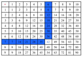révisions de ce2 connaître les tables de multiplication
