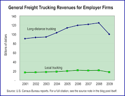 100 General Trucking Freight Editorial Code And Data IncEditorial