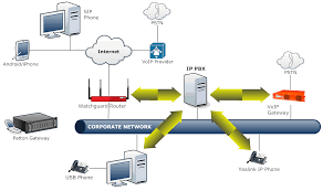 How It Works | A & S Tech Business IT Support, Backup Solutions ... How To Setup A Centurylink Iq Sip Trunk For Asterisk Ip Pbx System Worldbay Technologies Ltd What Is A Ozeki Voip Set Network Rources Ports Protocols Maxcs On Premise Rti Email Messaging In Phone Eternity Pe The Smb Ippbx Futuristic Businses Ppt Video Software Private Branch Exchange Free Virtual Download Chip One Cuts Telephony Costs With 3cx Case Study Business Guide Allinone Lync Sver Skype Wizard Berofix Professional Gateway