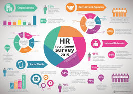 HR Survey And Resume Trends 2016