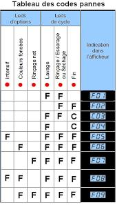 schema electrique lave linge brandt tout electromenager fr documentation technique codes pannes lave