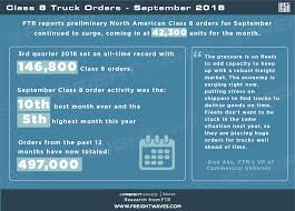 100 Best Month To Buy A Truck Class 8 Orders September 2018 FreightWaves