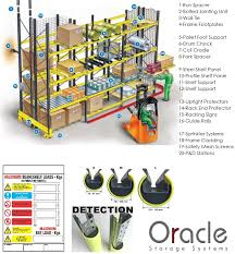 Common Pallet Racking Accessories Include Frame Protectors Anti Collapse Mesh Open Slatted Board Decking