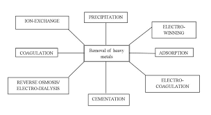 determination of trace metals in waste water and their removal