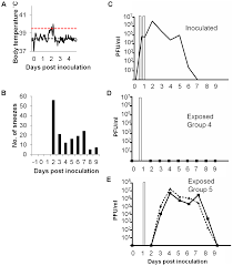 Asymptomatic Viral Shedding Influenza by Transmission Of A 2009 H1n1 Pandemic Influenza Virus Occurs Before