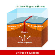 Sea Floor Spreading Subduction Animation by 16 Sea Floor Spreading Subduction Animation Different