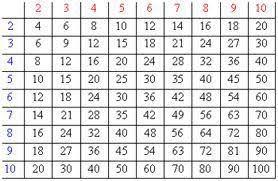 comment apprendre table de multiplication les tables de multiplication blabla parceque les filles sont des