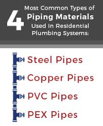 Pictures Types Of Pipes Used In Plumbing by Everything You Wanted To About Home Drain Pipes But