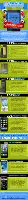 The History of the Smartphone Infographic