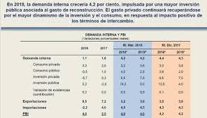 BCR Estas Son Las Proyecciones Económicas Para El 2018 2019