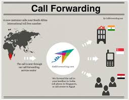 I Forward Calls To My Cell Phone Services Intertional Callback Voip Service Providers Toll Free Telecom Cambodia Co Ltd Voice Over Ip Solution For Busines Of Any Size Vuvoipcom Gateway Solution Inbound Calling Avoxi Provider Business Make Money As Reseller By Offering Numbers Top 5 Android Apps Making Phone Calls How Does A Number Work Infographic Mix Networks Why Agents Should Use Real Estate