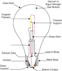 cyberphysics the electric light bulb