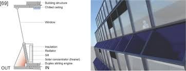 Ceiling Radiation Damper Meaning by Solar Coolfacades Framework For The Integration Of Solar Cooling