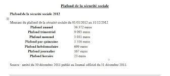 plafond horaire securite sociale syndicat cgt martinique cgtm chiffres utiles