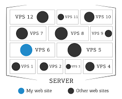 Amazing Offer: Get Standard VPS Web Hosting: First Month $14.99 ... Vps Hosting Standard Us Web Product By Bluehost Shiftsver Webhosting Service Manage And Wordpress Highspeed Website Affordable Sver Websnp Dicated Cloud For What Are The Advantages Of A Hostingeva Apps Eva Hosting Shared Vs Visually Hostingsvbanner Design Domain Top Provider Chosen By Webhostingsecrrevealednet Inmotion Review Worth Money 7 Thoughts Intsver Unlimited Cara Membuat Namesver Di Panel Webuzo Pada Idcloudhost