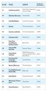 Halloween 2007 Soundtrack List by Summer Songs 100 Biggest Of All Time Billboard