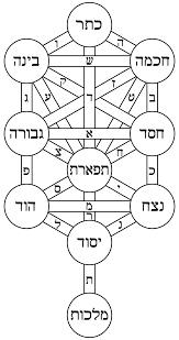 Decorous In A Sentence by Tarot U0026 Kabbalah In The 15th U0026 Early 16th Centuries
